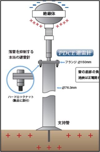 避雷針 緩み箇所:フランジ締結